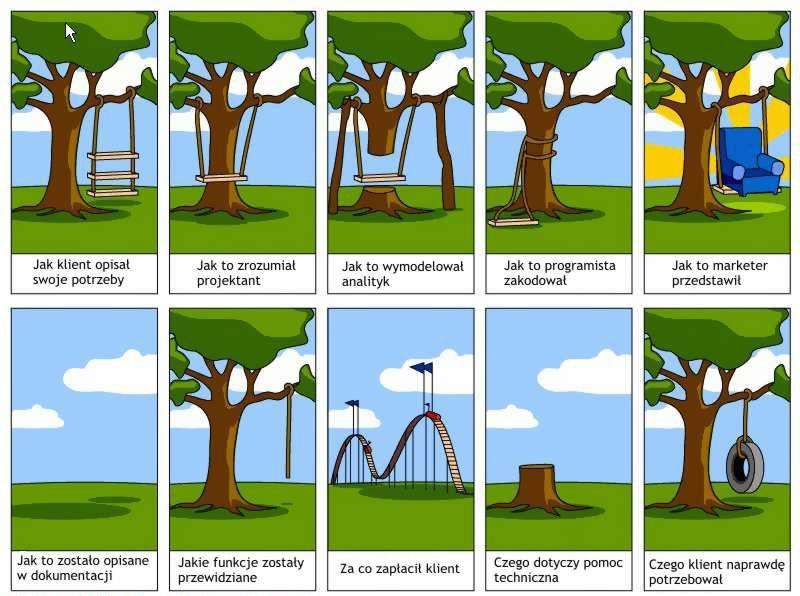 Specyfikacja biznesowa – brakujący element większości nieudanych projektów.